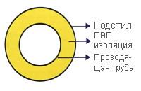 Геотермические трубы
