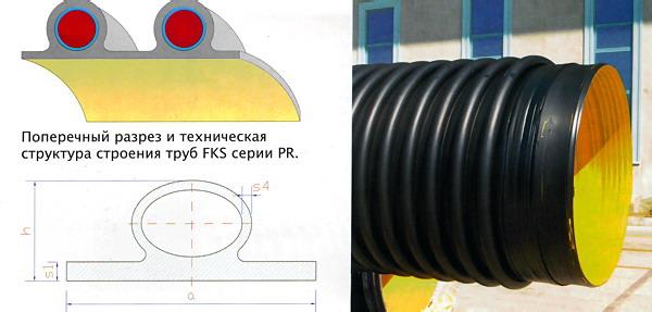 Трубы FKS - серия PR типы профелирования