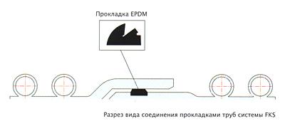 Метод соединения прокладками