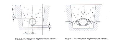 Меры предосторожности при укладке труб триплекс и труб FKS
