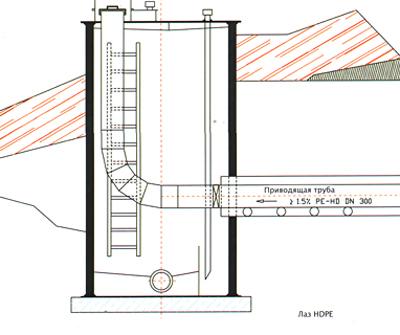 Применение лазов и резервуаров FKS